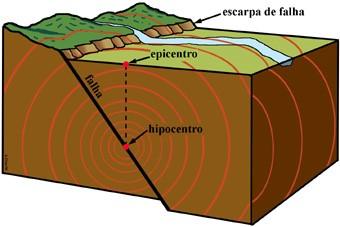 Hipocentro e epicentro de um terremoto