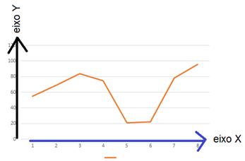 Gráfico de linha, onde o eixo Y está na vertical e o eixo X na horizontal